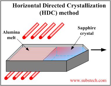 công nghệ làm kính sapphire